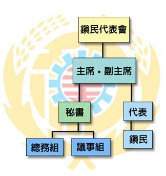 和美鎮代表組織圖