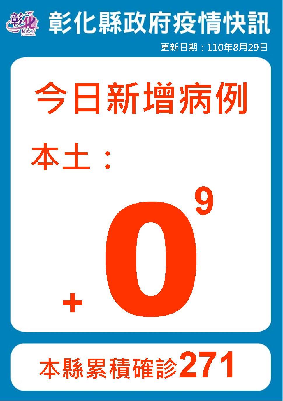 8月29日防疫說明連續第9天+0 防疫仍不能鬆懈