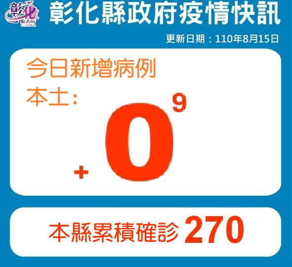 8月15日疫情說明   彰化連續第9天+0 防疫仍不能鬆懈