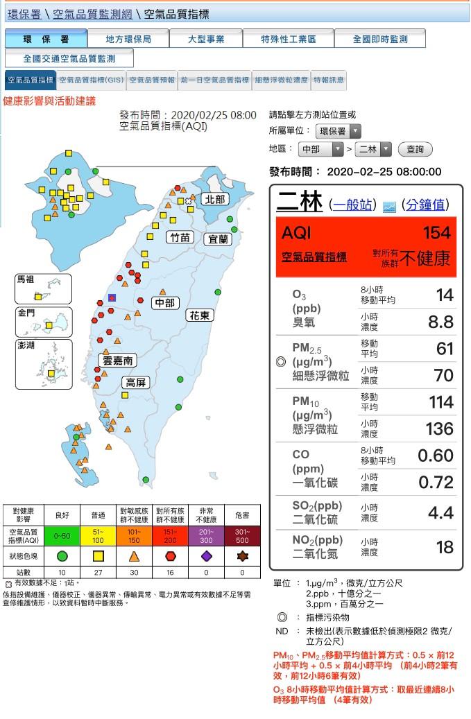 今日(2/25)大氣擴散不佳,本縣PM2.5濃度偏高,敏感族群應減少在戶外劇烈活動。