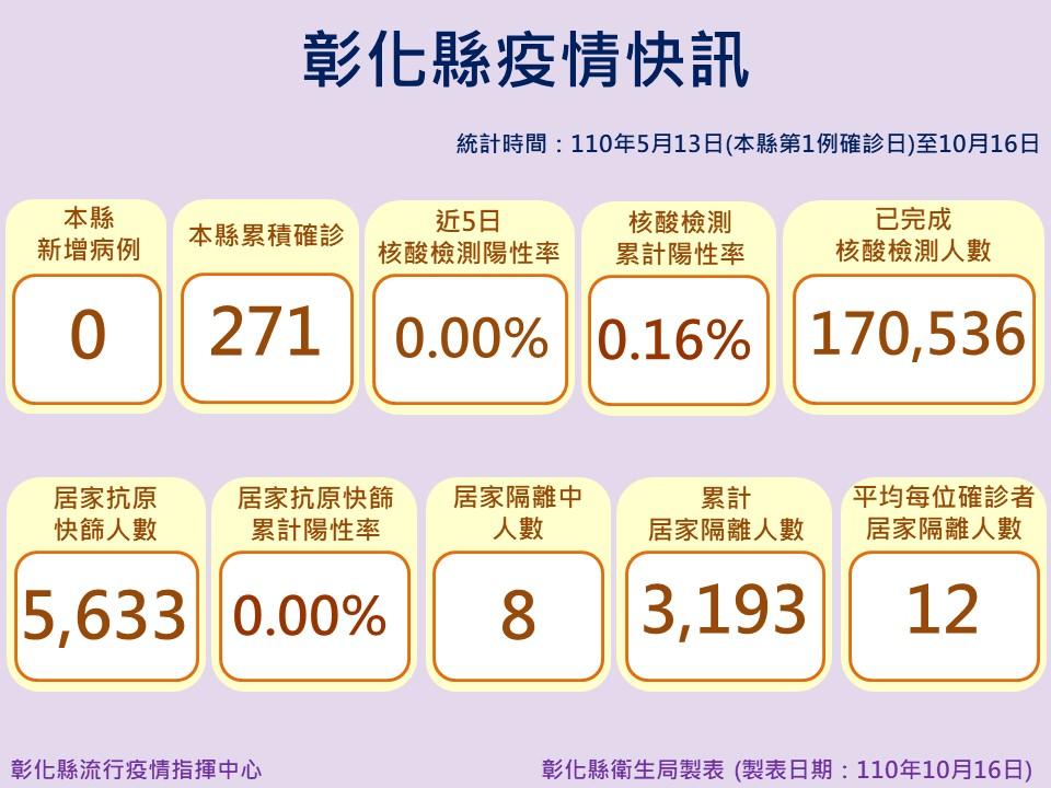 10月16日防疫說明 彰化縣連續第57天+0 防疫仍不能鬆懈