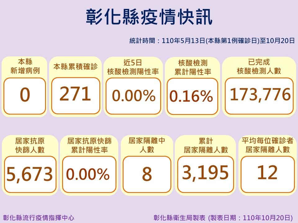 10月20日防疫說明 彰化縣連續第61天+0 防疫仍不能鬆懈