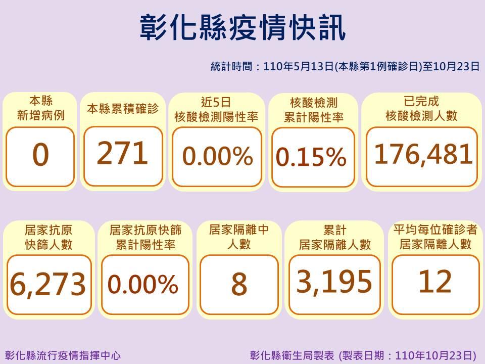 10月23日防疫說明 彰化縣連續第64天+0 防疫仍不能鬆懈