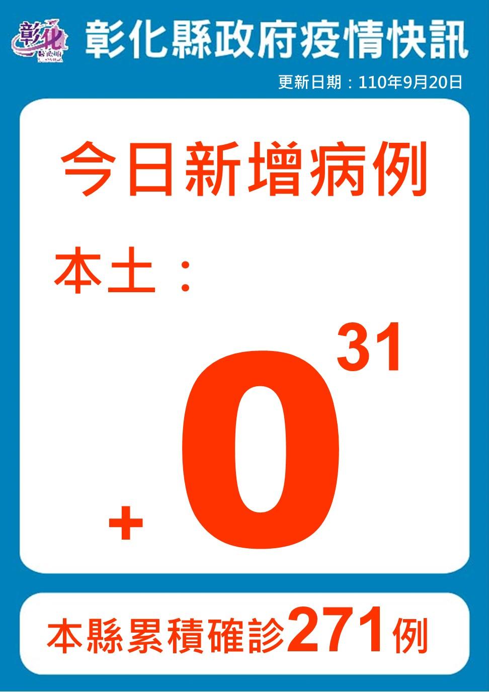 9月20日防疫說明 彰化連續第31天+0 防疫仍不能鬆懈
