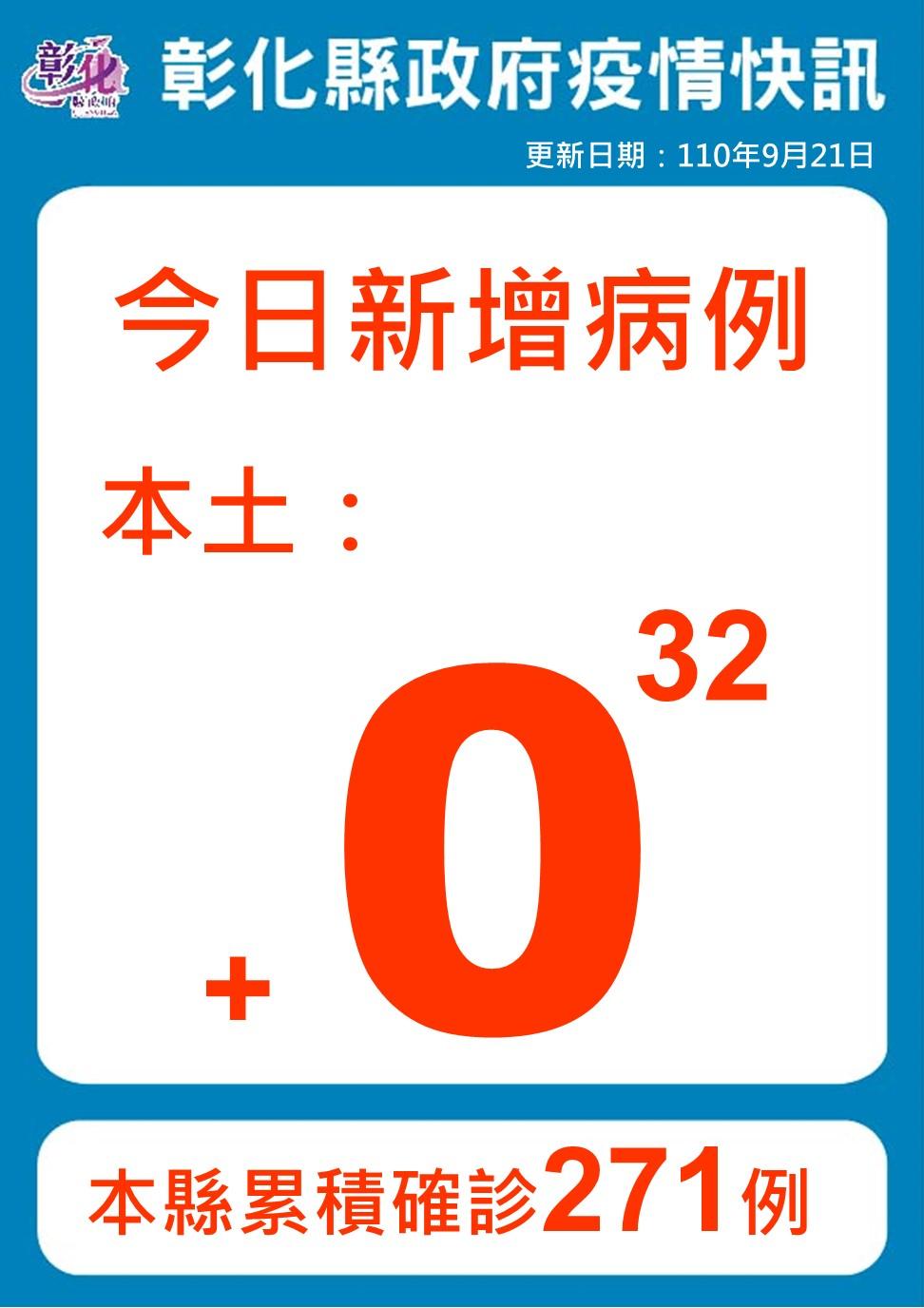 9月21日防疫說明 彰化連續第32天+0 防疫仍不能鬆懈