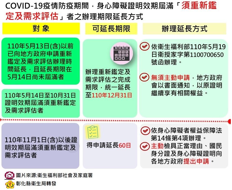 身心障礙證明效期於110年5月14日至10月31日尚未屆至者,統一延長至110年12月31日