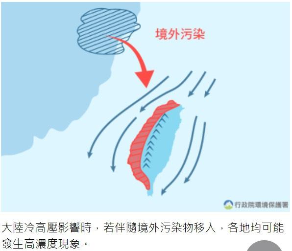 今(1/16)受境外污染物影響,臺灣西半部位於背風側,擴散條件較差污染物易累積,PM2.5濃度偏高,請縣民外出做好自身健康防護