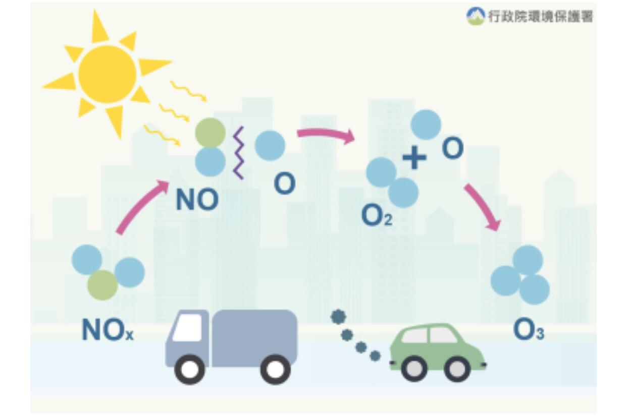 今日(9/7)受午後光化作用影響,臭氧濃度偏高,請縣民外出做好自身健康防護。