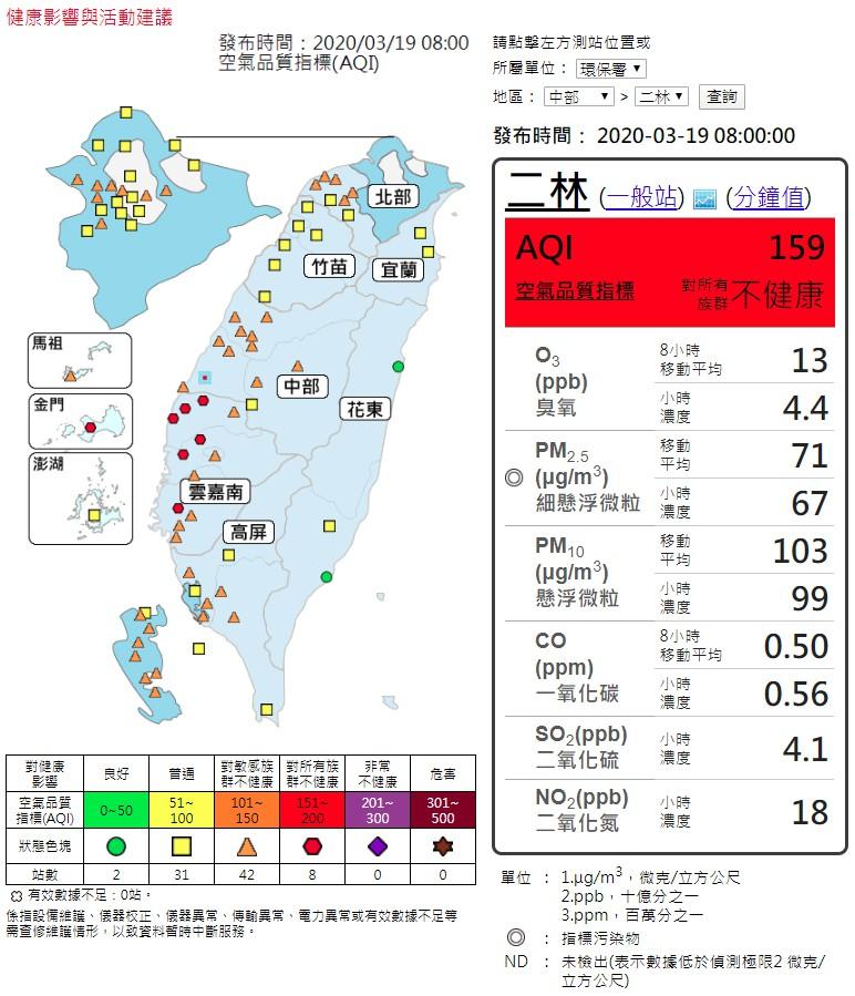 今日(3/19)大氣擴散不佳,本縣PM2.5濃度偏高,請減少戶外劇烈活動。